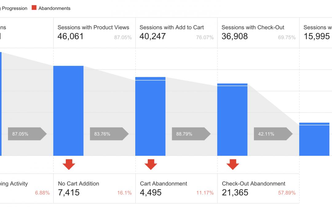 Hướng dẫn theo dõi Enhanced Ecommerce trong Google Analytics (Phần 1)