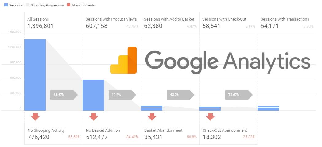 Hướng dẫn theo dõi Enhanced Ecommerce trong Google Analytics (Phần 2)
